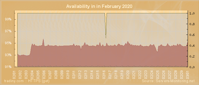 Availability diagram