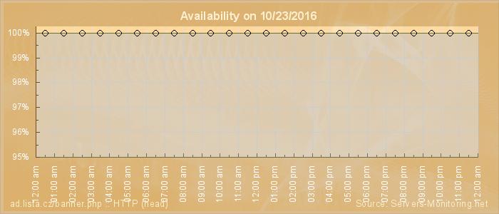 Availability diagram